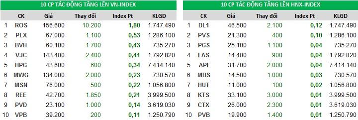 Đóng góp chỉ số tăng của Index ngày 19/12/2017