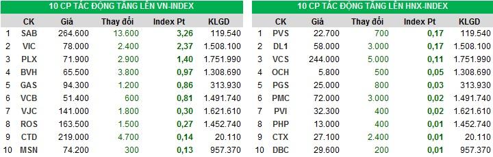 Đóng góp chỉ số tăng của Index ngày 25/12/2017