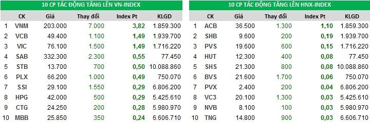Top đóng góp chỉ số tăng của Index ngày 4/12/2017