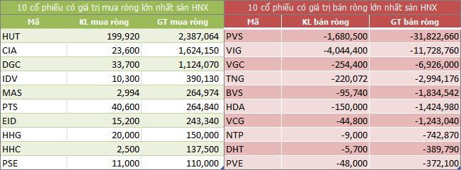 Top giao dịch khối ngoại sàn HNX ngày 1/12/2017