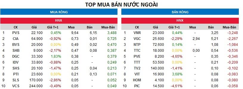 Top giao dịch khối ngoại sàn HNX ngày 21/12/2017