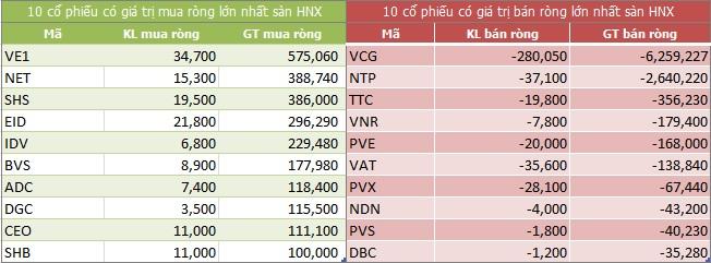 Top giao dịch khối ngoại sàn HNX ngày 22/12/2017