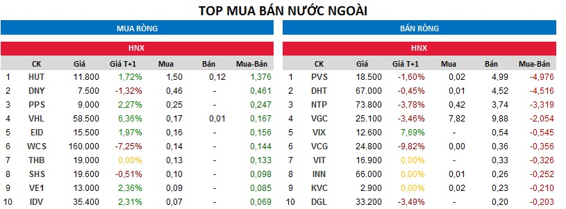 Top giao dịch khối ngoại sàn HNX ngày 8/12/2017