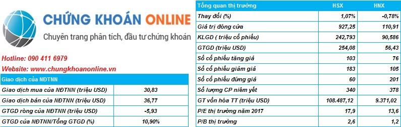 Tổng quan thị trường chứng khoán Việt Nam ngày 12/12/2017