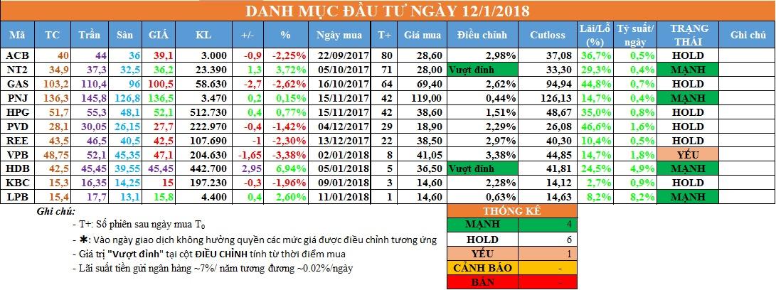 Danh mục đầu tư ngày 12/01/2018