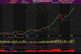 Đồ thị kỹ thuật VN-Index ngày 12/01/2018