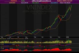 Đồ thị VN-Index ngày 22/01/2018