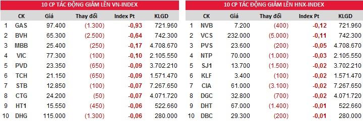 Đóng góp chỉ số giảm của Index ngày 29/12/2017