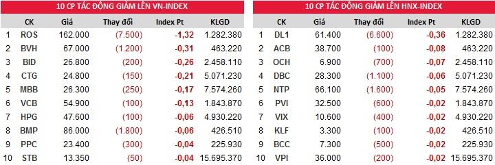Đóng góp chỉ số giảm của Index ngày 03/01/2018