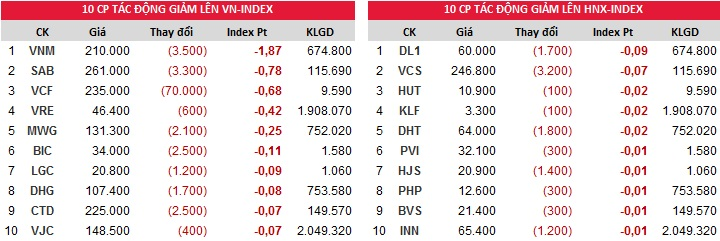 Đóng góp vào chỉ số giảm của Index ngày 08/01/2018