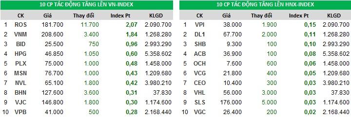 Đóng góp chỉ số tăng của Index ngày 29/12/2017