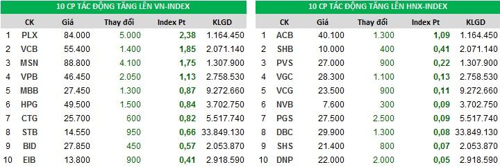 Đóng góp vào chỉ số tăng của Index ngày 08/01/2018