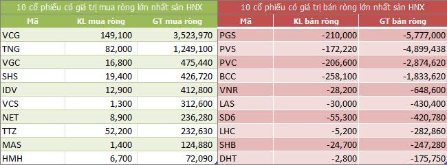 Top giao dịch khối ngoại sàn HNX ngày 11/01/2018