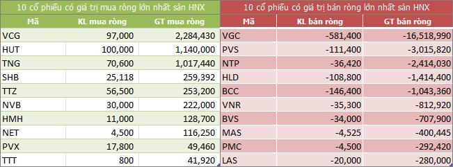 Top giao dịch khối ngoại sàn HNX ngày 09/01/2018