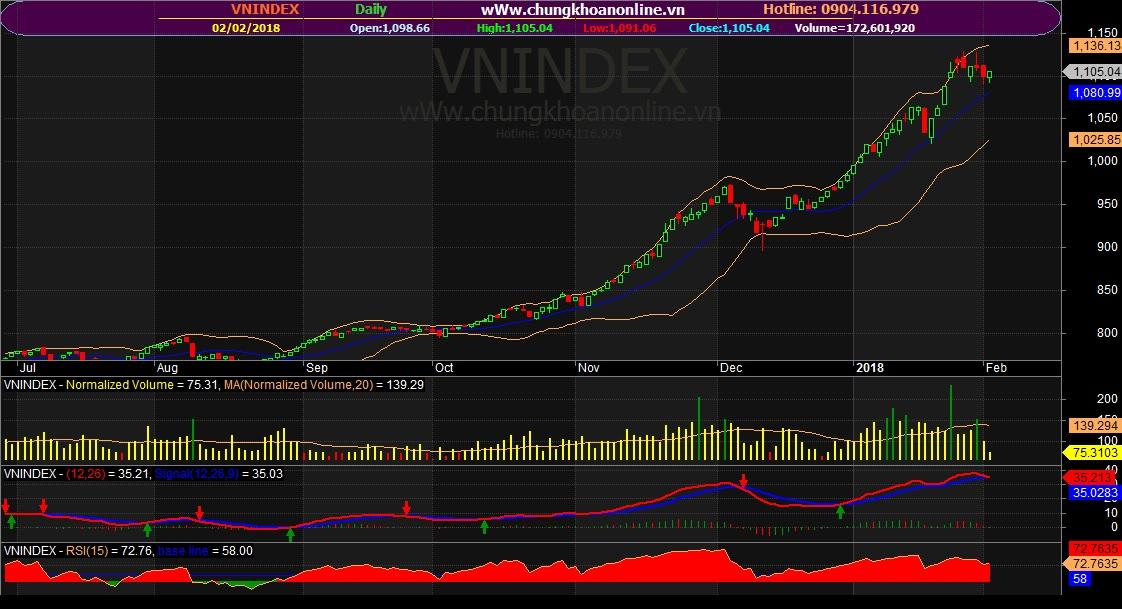 Đồ thị kỹ thuật VN-Index ngày 02/02/2018