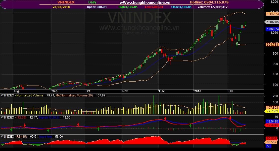 Đồ thị kỹ thuật VN-Index ngày 23/02/2108
