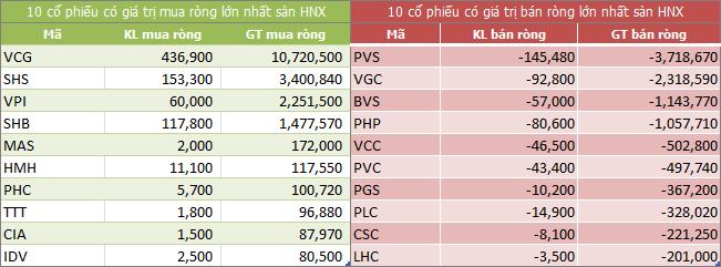 Top giao dịch khối ngoại sàn HNX ngày 02/02/2018