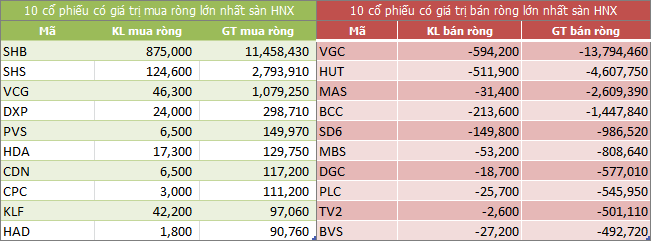 Top giao dịch khối ngoại sàn HNX ngày 27/02/2018