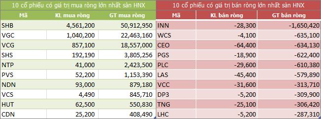 Top giao dịch khối ngoại sàn HNX ngày 07/02/2018