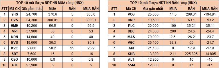 Top giao dịch khối ngoại sàn HNX ngày 16/03/2018