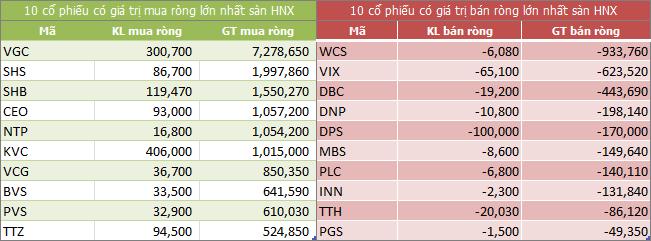 Top giao dịch khối ngoại sàn HNX ngày 23/03/2018