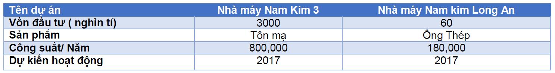 Các dự án đầu tư NKG đang thực hiện. Nguồn: Các báo cáo của NKG