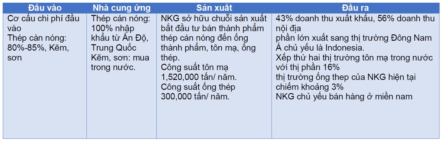 Sơ đồ tóm lược quy trình sản xuất của NKG. Nguồn: Các báo cáo của DN