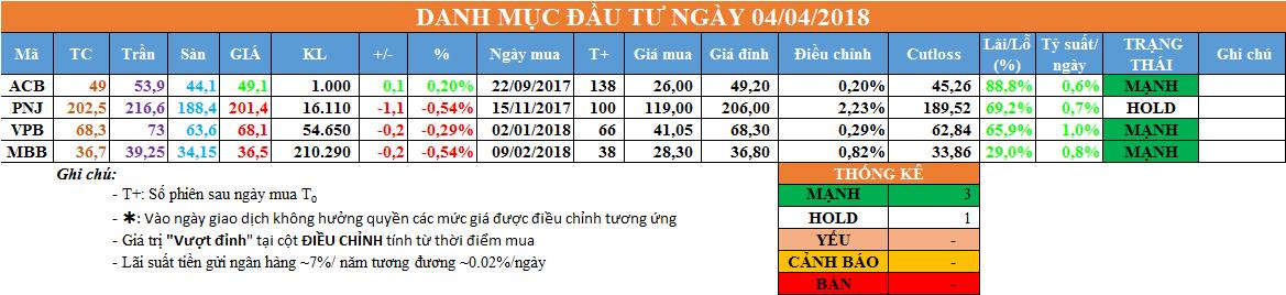 Danh mục đầu tư ngày 04/04/2018