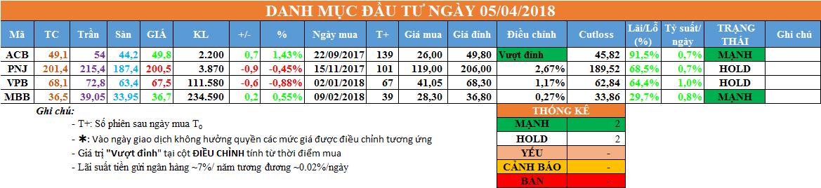 Danh mục đầu tư ngày 05/04/2018