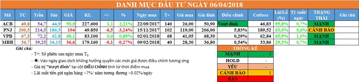 Danh mục đầu tư ngày 06/04/2018