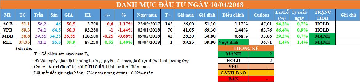 Danh mục đầu tư ngày 10/04/2018