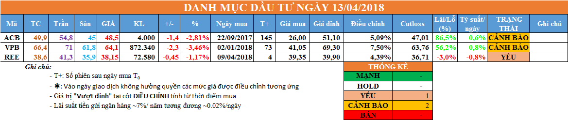 Danh mục đầu tư ngày 13/04/2018