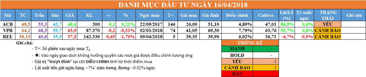 Danh mục đầu tư ngày 16/04/2018