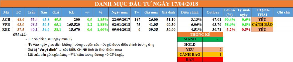 Danh mục đầu tư ngày 17/04/2018