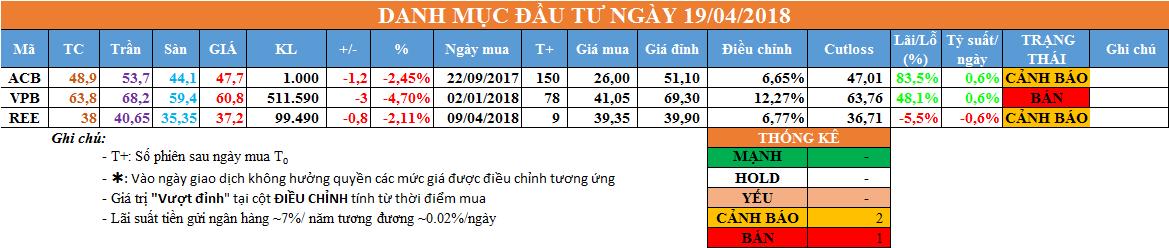 Danh mục đầu tư ngày 19/04/2018