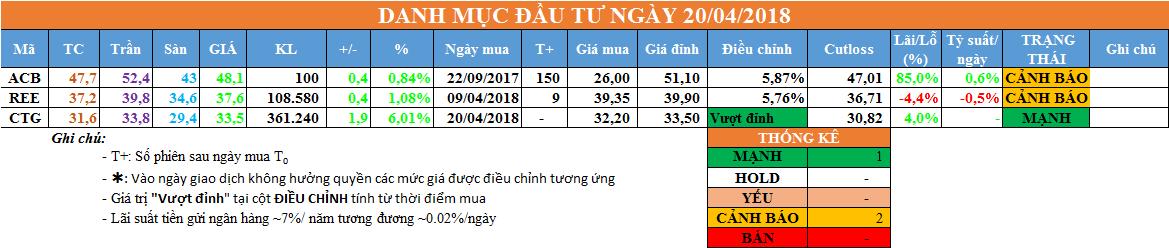 Danh mục đầu tư ngày 20/04/2018