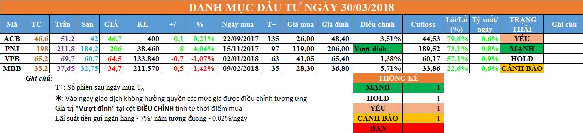 Danh mục đầu tư ngày 30/03/2018