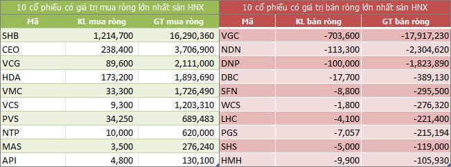 Top giao dịch khối ngoại sàn HNX ngày 09/04/2018