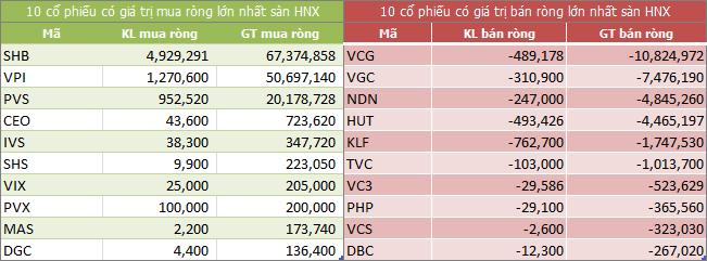 Top giao dịch khối ngoại sàn HNX ngày 11/04/2018