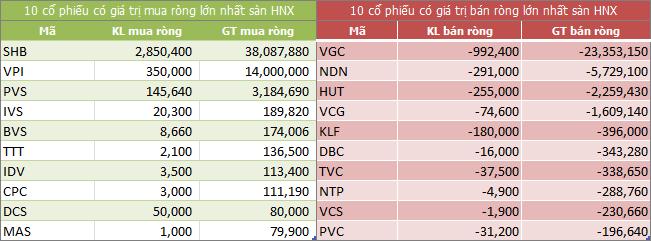 Top giao dịch khối ngoại sàn HNX ngày 13/04/2018