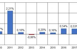 CPI tháng 5 so với tháng trước đó của 9 năm (2010 - 2018). Nguồn: Internet