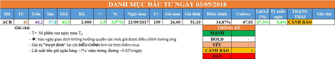 Danh mục đầu tư ngày 03/05/2018