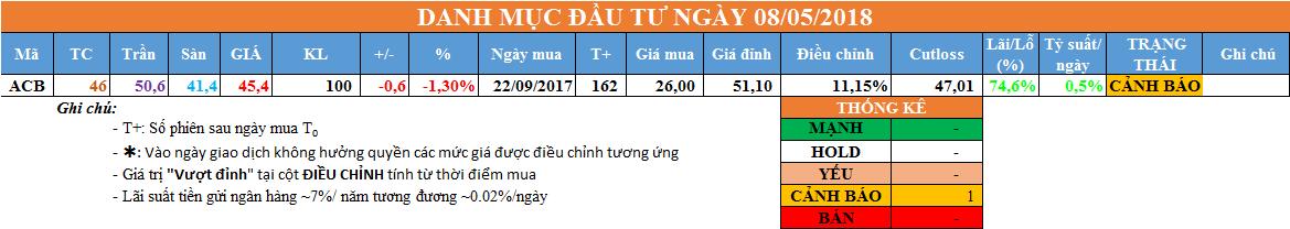 Danh mục đầu tư ngày 08/05/2018