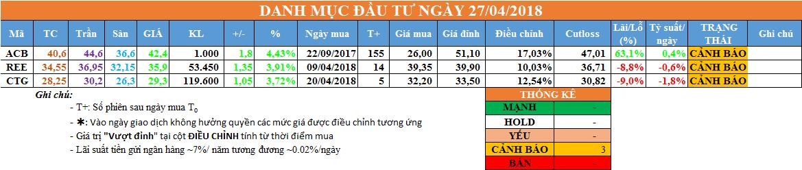 Danh mục đầu tư ngày 27/04/2018