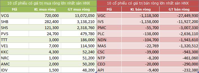 Top giao dịch khối ngoại sàn HNX ngày 08/05/2018