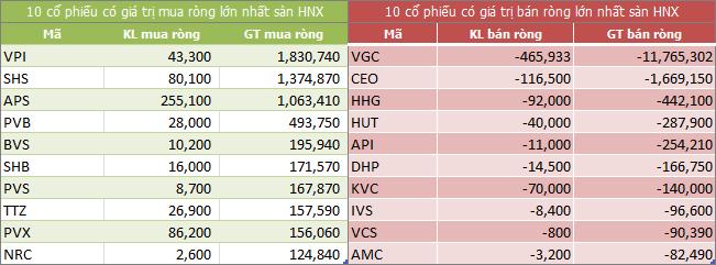 Top giao dịch khối ngoại sàn HNX ngày 15/05/2018