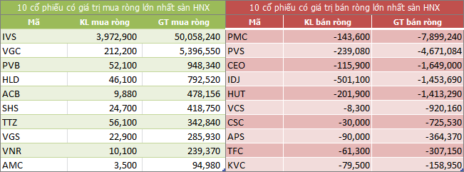 Top giao dịch khối ngoại sàn HNX ngày 16/05/2018