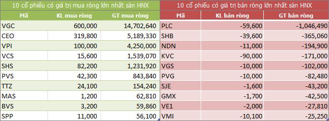 Top giao dịch khối ngoại sàn HNX ngày 22/05/2018