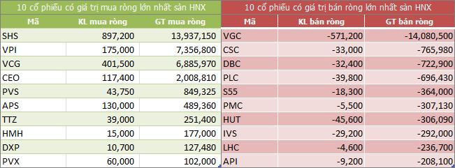 Top giao dịch khối ngoại sàn HNX ngày 23/05/2018