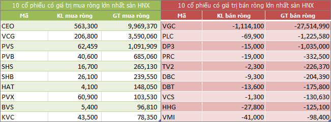 Top giao dịch khối ngoại sàn HNX ngày 25/05/2018